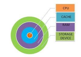 Arrangement of different types of memory in functionality. Cache memory in between CPU and RAM
