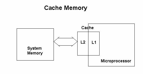 Where cache memory is installed