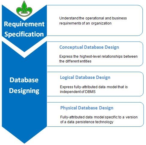 Data Modeling Database Designing