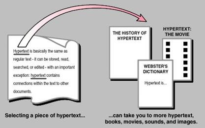 Hypertext and Hyper Link