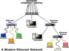 Modern Ethernet Network