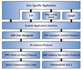 TCP-IP Protocol