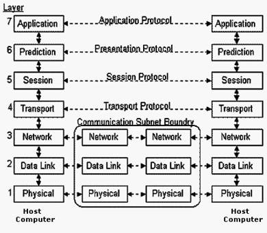 ISO's OSI Architecture