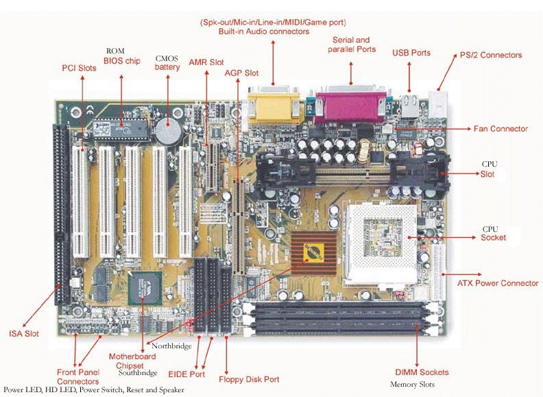 Output motherboard diagram with labels simple electronic motherboard diagram quiz electrical drawing wiring diagram u2022 rh circuitdiagramlabs today motherboard diagram with labels missing ccuart Image collections