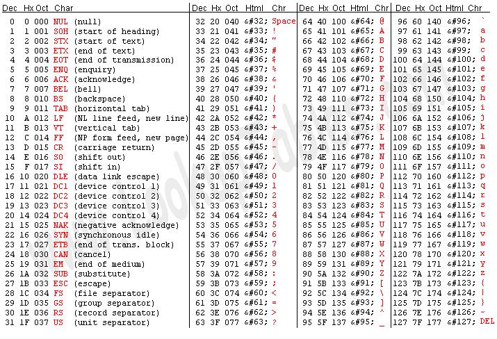 ascii code table extended ascii mcq sets rh mcqsets com